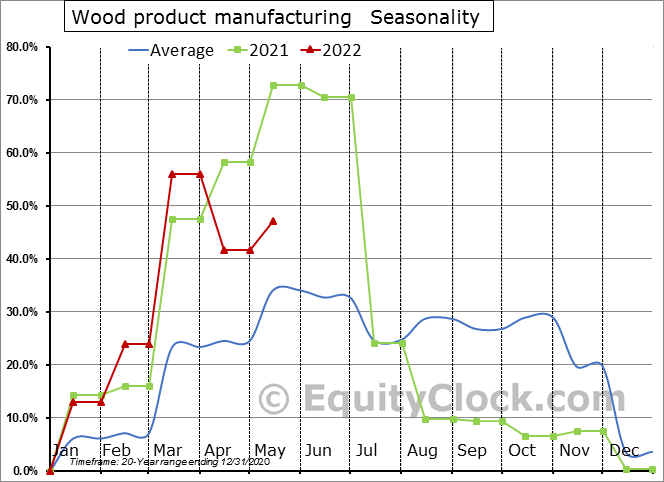 Wood product manufacturing (x 1,000) Seasonal Chart