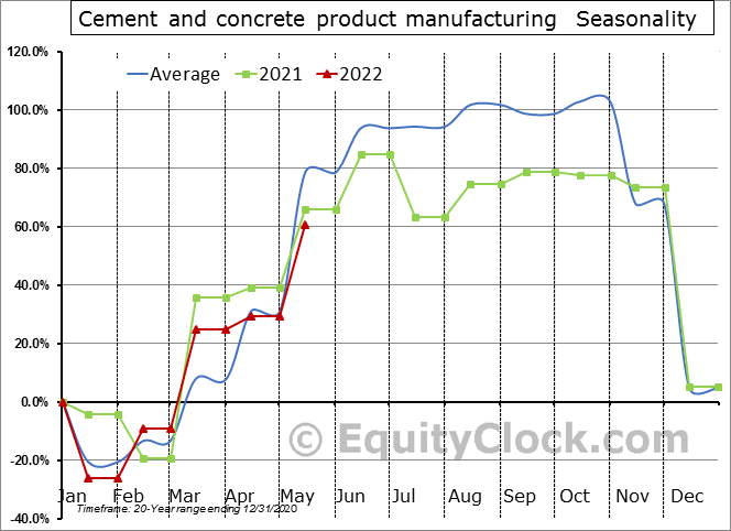 Cement and concrete product manufacturing (x 1,000) Seasonal Chart
