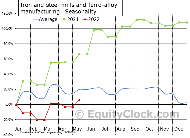 Iron and steel mills and ferro-alloy manufacturing (x 1,000) Seasonal Chart
