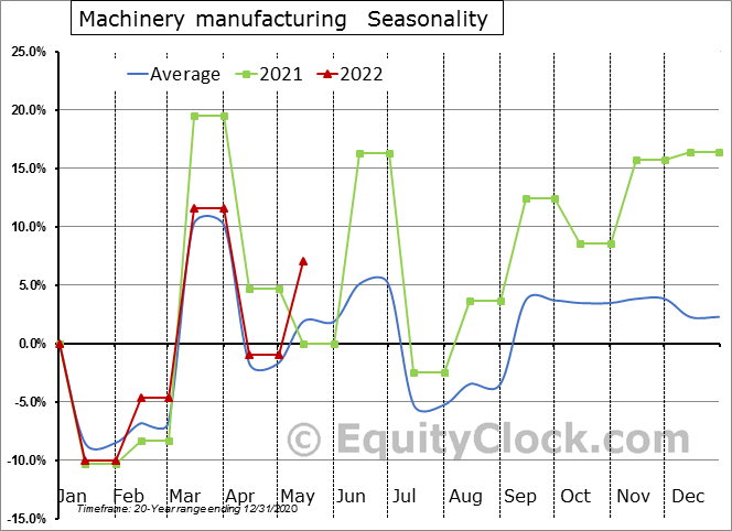 Machinery manufacturing (x 1,000) Seasonal Chart