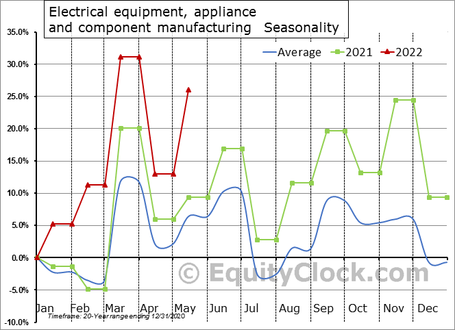 Electrical equipment, appliance and component manufacturing (x 1,000) Seasonal Chart