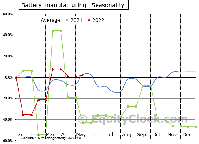 Battery manufacturing (x 1,000) Seasonal Chart