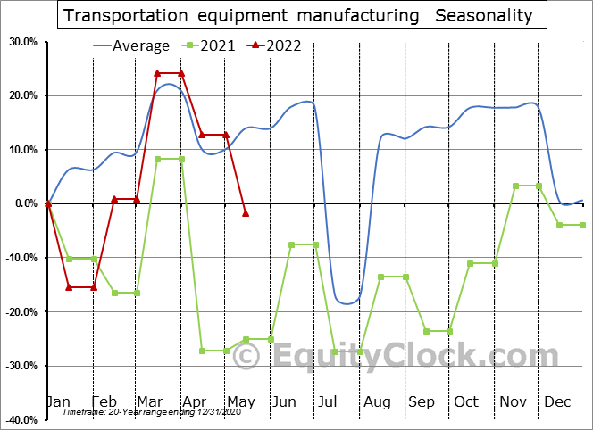Transportation equipment manufacturing (x 1,000) Seasonal Chart