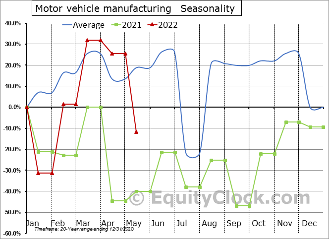 Motor vehicle manufacturing (x 1,000) Seasonal Chart