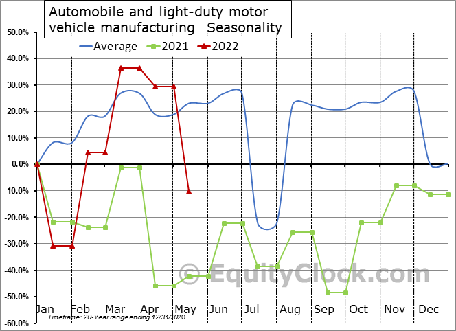Automobile and light-duty motor vehicle manufacturing (x 1,000) Seasonal Chart