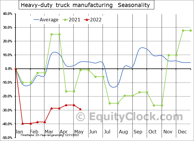 Heavy-duty truck manufacturing (x 1,000) Seasonal Chart