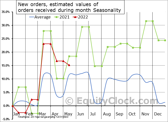 New orders, estimated values of orders received during month Seasonal Chart
