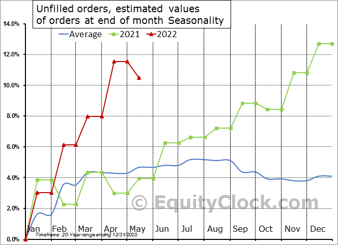 Unfilled orders, estimated values of orders at end of month Seasonal Chart