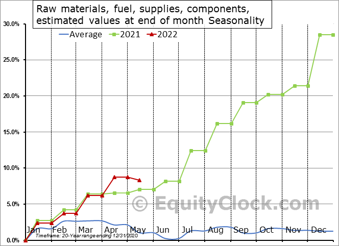 Raw materials, fuel, supplies, components, estimated values at end of month Seasonal Chart