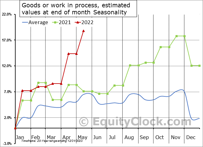 Goods or work in process, estimated values at end of month Seasonal Chart