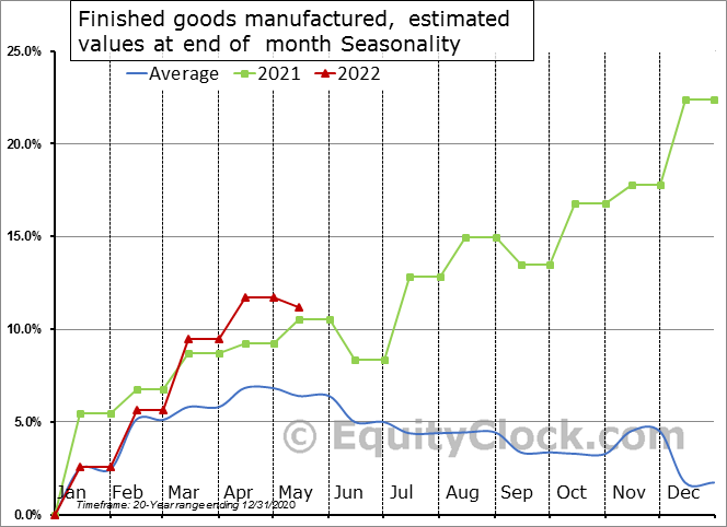 Finished goods manufactured, estimated values at end of  month Seasonal Chart