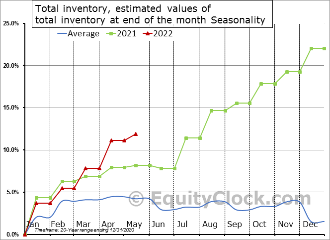 Total inventory, estimated values of total inventory at end of the month Seasonal Chart