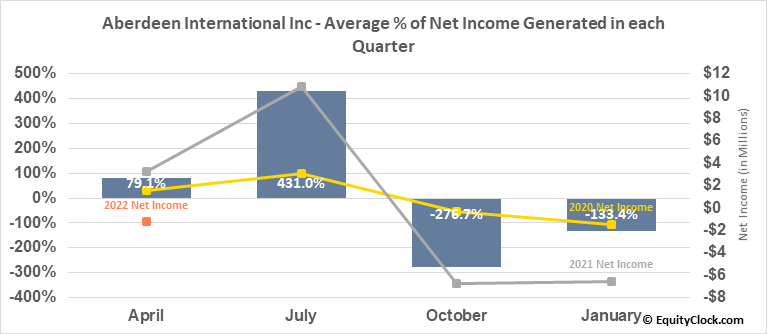 Aberdeen International Inc (TSE:AAB.TO) Net Income Seasonality