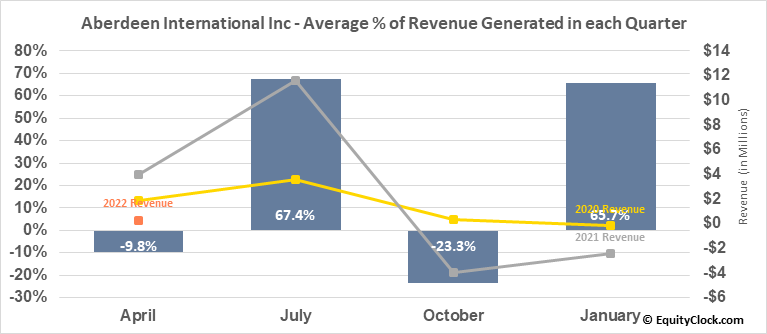 Aberdeen International Inc (TSE:AAB.TO) Revenue Seasonality