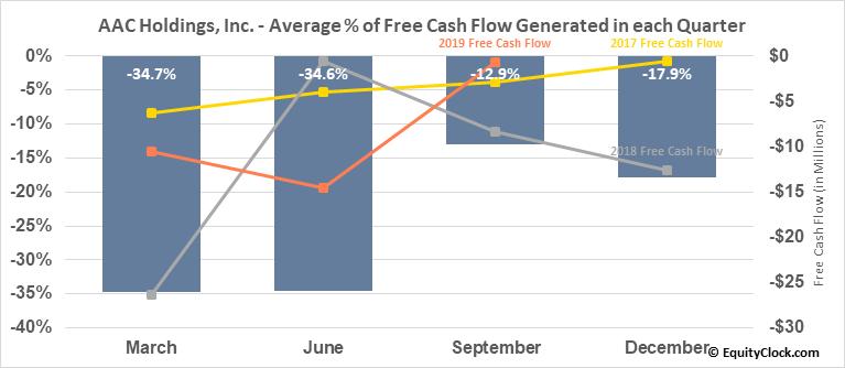 AAC Holdings, Inc. (OTCMKT:AACH) Free Cash Flow Seasonality