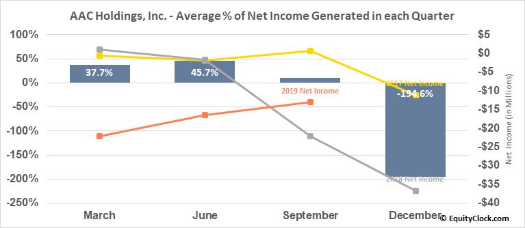 AAC Holdings, Inc. (OTCMKT:AACH) Net Income Seasonality