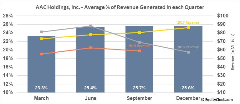 AAC Holdings, Inc. (OTCMKT:AACH) Revenue Seasonality