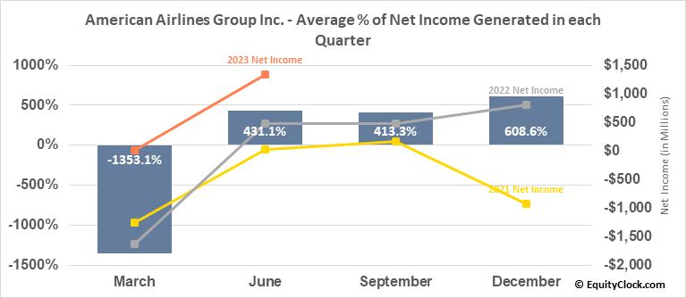 American Airlines Group Inc. (NASD:AAL) Net Income Seasonality