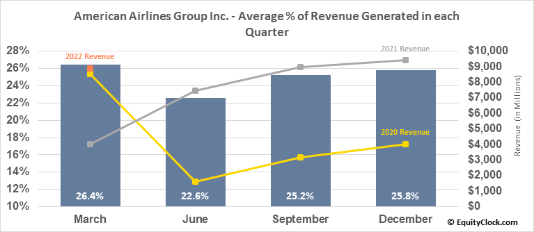 American Airlines Group Inc. (NASD:AAL) Revenue Seasonality