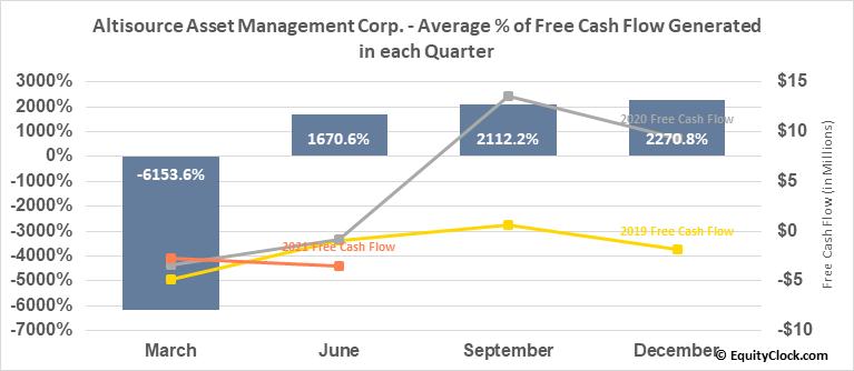 Altisource Asset Management Corp. (AMEX:AAMC) Free Cash Flow Seasonality