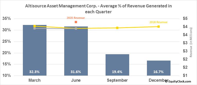 Altisource Asset Management Corp. (AMEX:AAMC) Revenue Seasonality