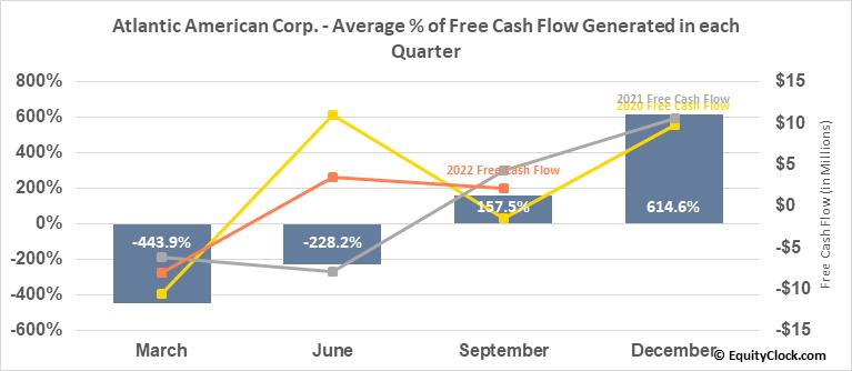 Atlantic American Corp. (NASD:AAME) Free Cash Flow Seasonality