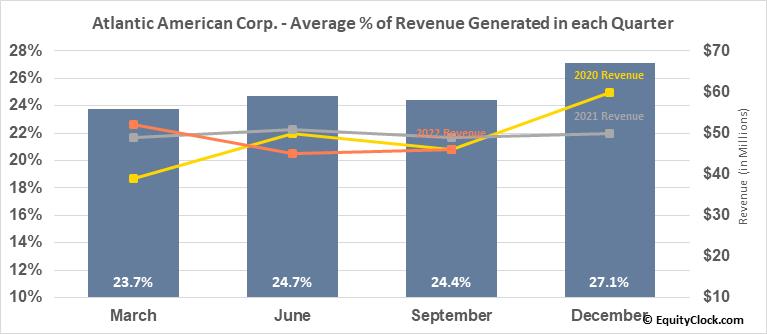 Atlantic American Corp. (NASD:AAME) Revenue Seasonality