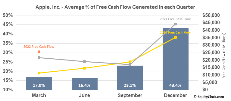 Apple, Inc. (NASD:AAPL) Free Cash Flow Seasonality