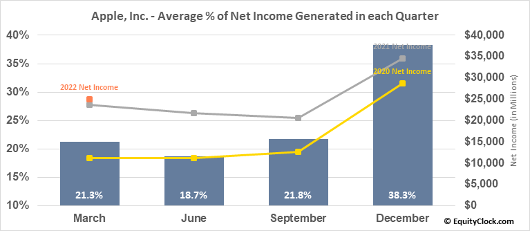 Apple, Inc. (NASD:AAPL) Net Income Seasonality