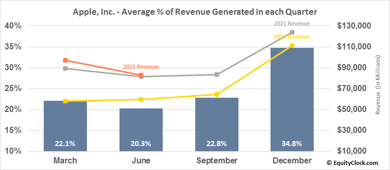 Apple, Inc. (NASD:AAPL) Revenue Seasonality