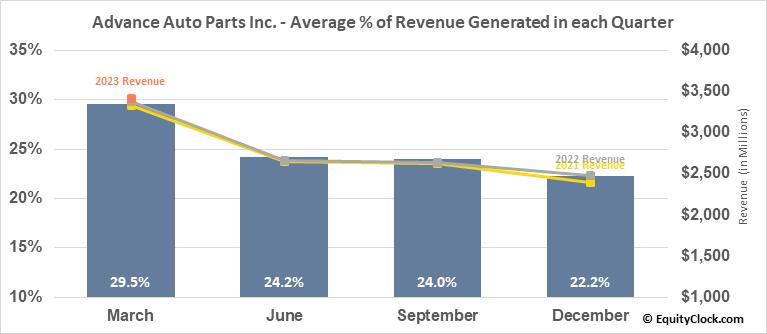 Advance Auto Parts Inc. (NYSE:AAP) Revenue Seasonality