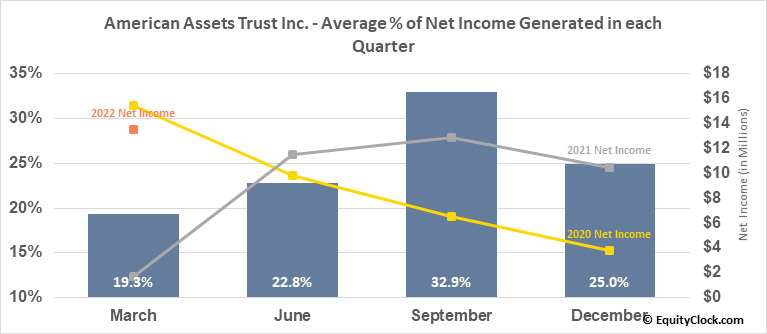 American Assets Trust Inc. (NYSE:AAT) Net Income Seasonality
