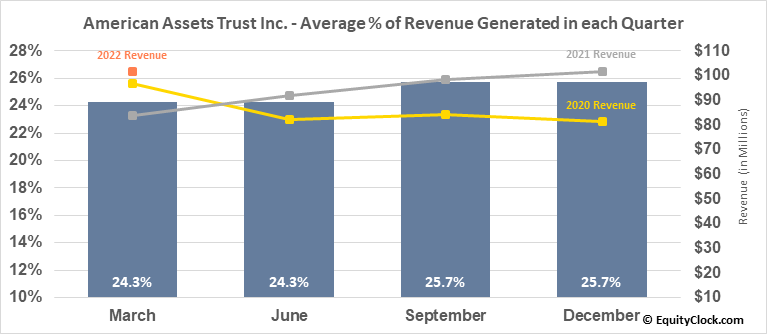 American Assets Trust Inc. (NYSE:AAT) Revenue Seasonality