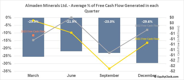 Almaden Minerals Ltd. (AMEX:AAU) Free Cash Flow Seasonality