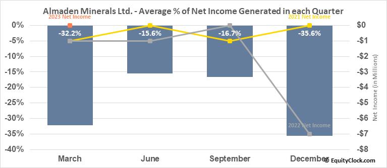 Almaden Minerals Ltd. (AMEX:AAU) Net Income Seasonality