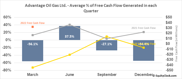Advantage Oil Gas Ltd. (TSE:AAV.TO) Free Cash Flow Seasonality