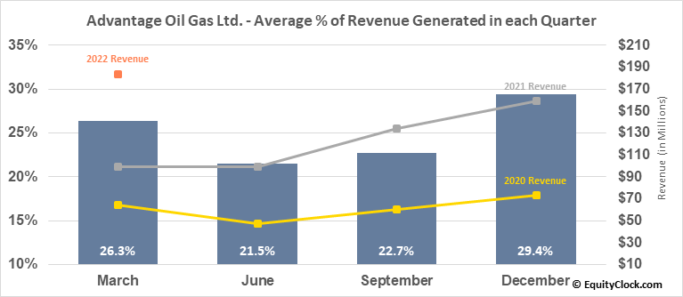 Advantage Oil Gas Ltd. (TSE:AAV.TO) Revenue Seasonality