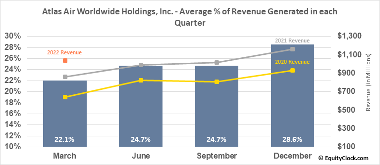Atlas Air Worlwide Hldgs (NASD:AAWW) Revenue Seasonality