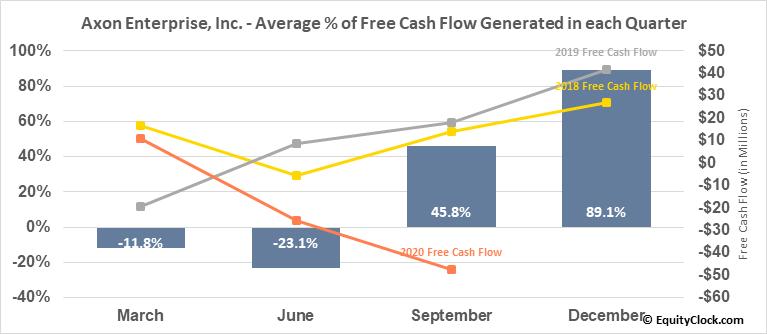 Axon Enterprise, Inc. (NASD:AAXN) Free Cash Flow Seasonality
