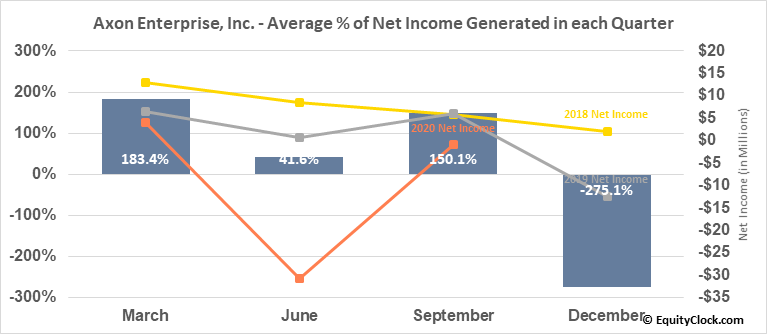 Axon Enterprise, Inc. (NASD:AAXN) Net Income Seasonality