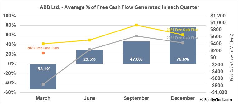 ABB Ltd. (NYSE:ABB) Free Cash Flow Seasonality
