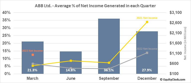 ABB Ltd. (NYSE:ABB) Net Income Seasonality