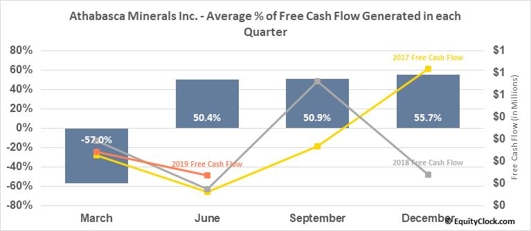Athabasca Minerals Inc. (OTCMKT:ABCAF) Free Cash Flow Seasonality