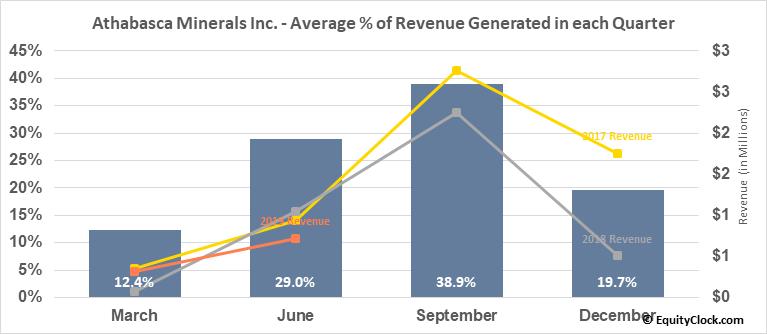 Athabasca Minerals Inc. (OTCMKT:ABCAF) Revenue Seasonality