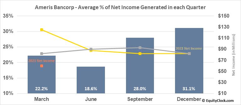 ABC Bancorp (NASD:ABCB) Net Income Seasonality