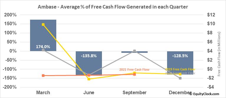 Ambase (OTCMKT:ABCP) Free Cash Flow Seasonality
