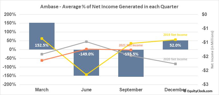 Ambase (OTCMKT:ABCP) Net Income Seasonality