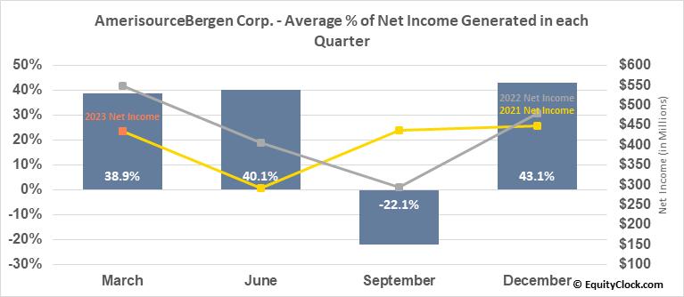 AmerisourceBergen Corp. (NYSE:ABC) Net Income Seasonality