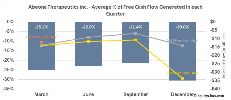 Abeona Therapeutics Inc. (NASD:ABEO) Free Cash Flow Seasonality