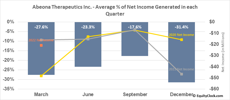 Abeona Therapeutics Inc. (NASD:ABEO) Net Income Seasonality